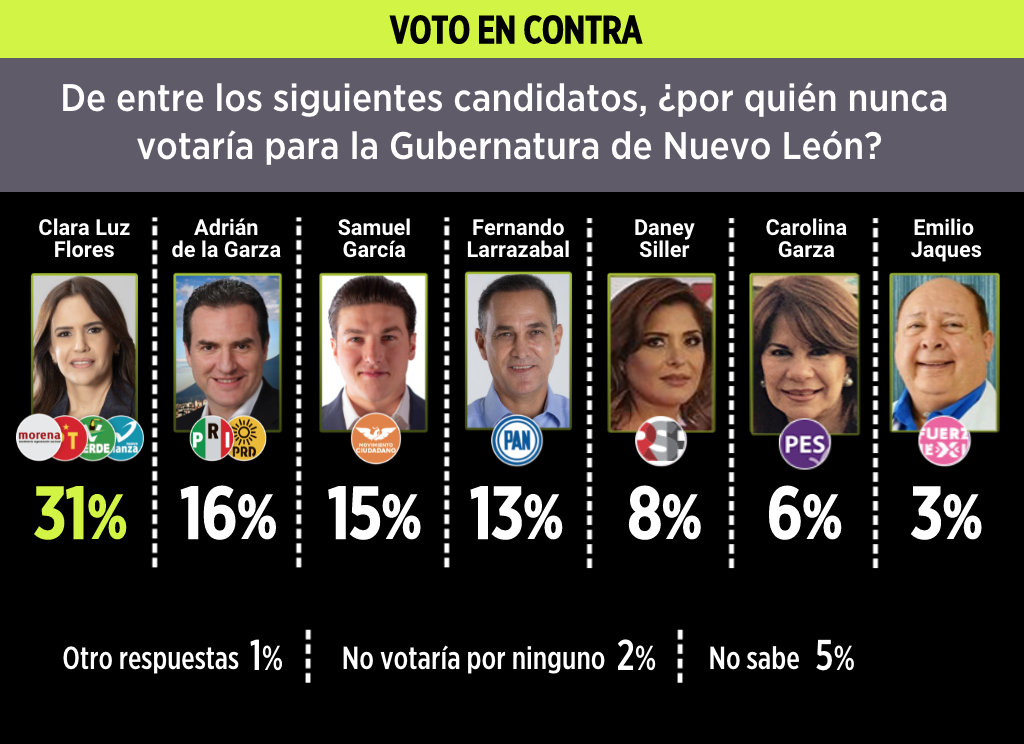 Voto en contra para gubernatura Nuevo León. Fuente: Reforma