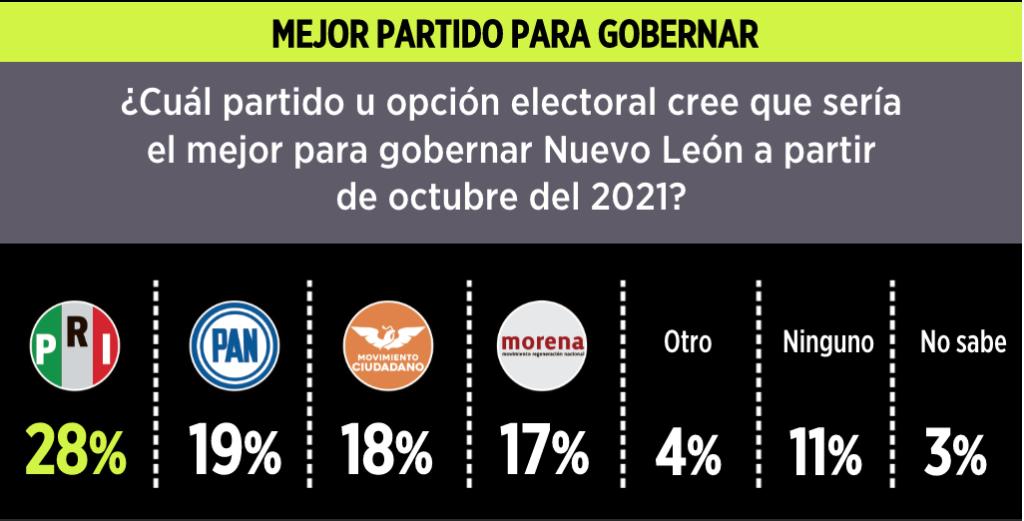 Encuesta de El Norte, publicada por Reforma